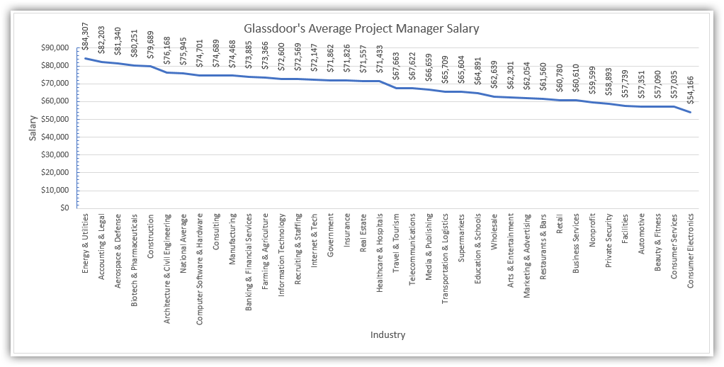 Glassdoor Average Project Manager Salary
