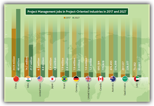 Project Management Jobs 2017 and 2027